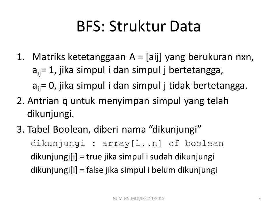 BFS: Struktur Data Matriks ketetanggaan A = [aij] yang berukuran nxn, aij= 1, jika simpul i dan simpul j bertetangga,